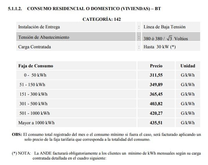 Tarifas vigentes para calculo de consumo de facturas de Ande Ande facturas 💡 Consultá el monto de tu factura con tu NIS AQUÍ 📱-Tarifas vigentes para calculo de consumo de facturas de Ande