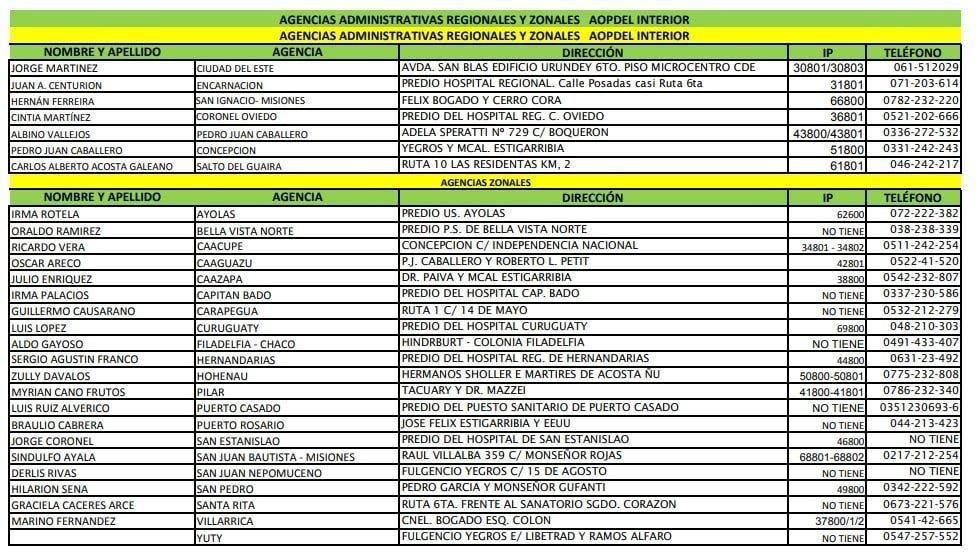 Agencias administrativas regionales y zonales de AOP mi ips Mi ips ➤ Agendamientos ✅ consultas ✅ Aportes ✅ Confirmar citas médicas-mi ips agencias regionales